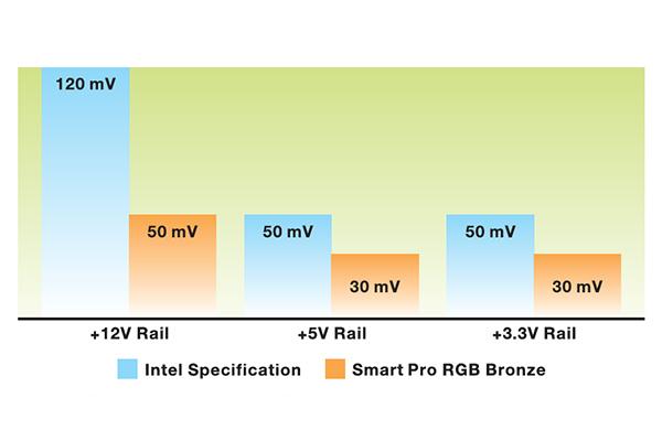 Smart Pro RGB 650W