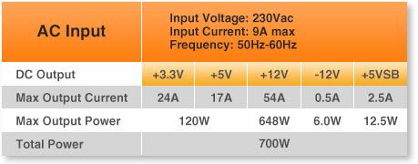 Smart RGB 500W
