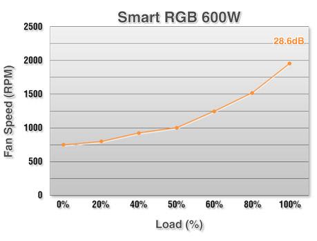 Smart RGB 600W
