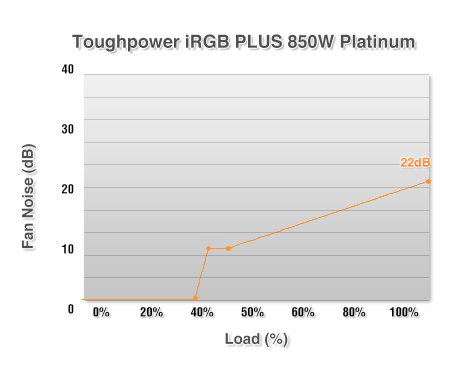Toughpower iRGB PLUS 850W