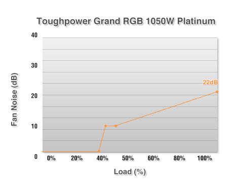 Toughpower Grand RGB 1050WToughpower Grand RGB 1050W